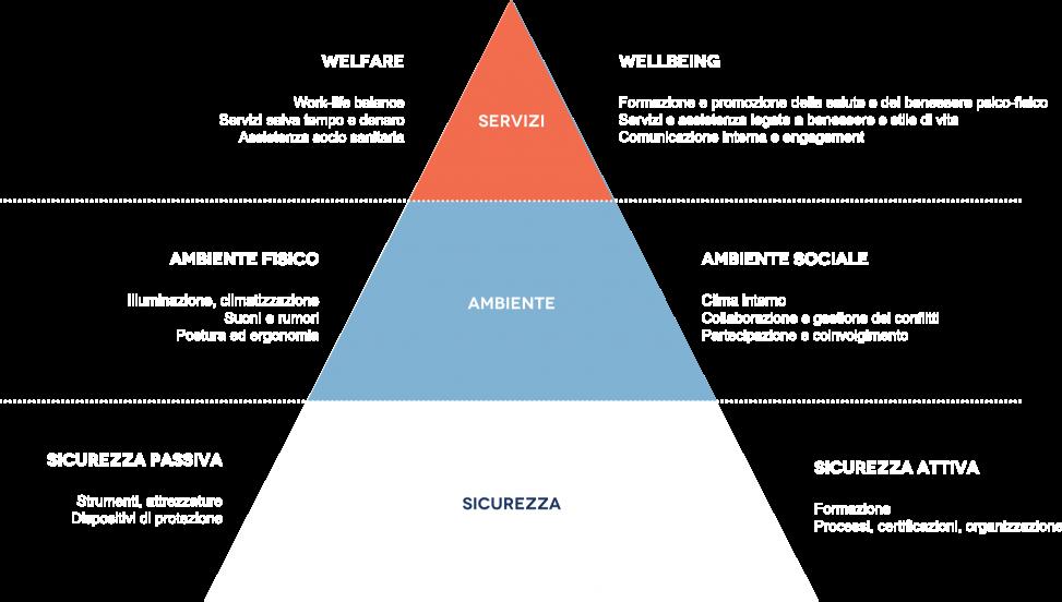 piramide-wellbeing